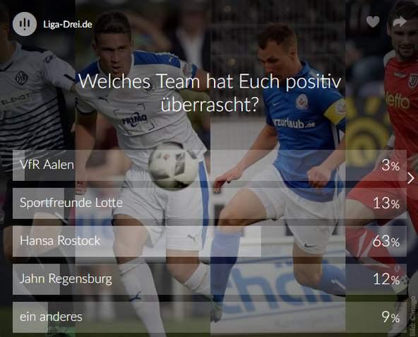 Screenshot Umfrage-Ergebnis zur Überraschung der 3.Liga
