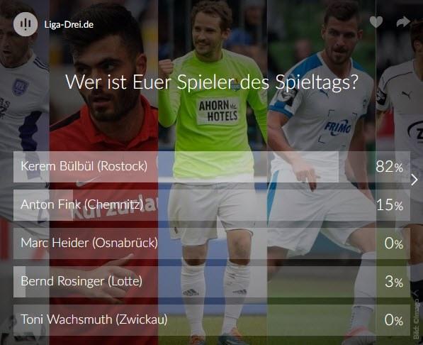 Screenshot vom Ergebnis des Spieler des 12. Spieltags Voting der 3. Liga