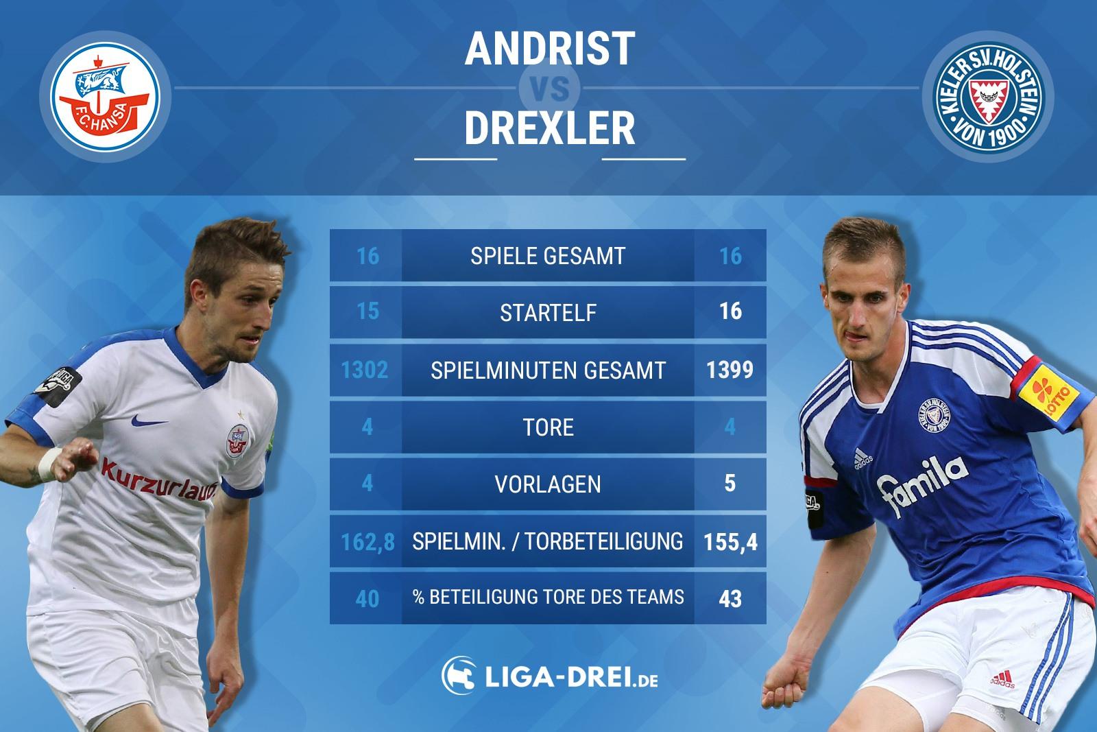 Spielervergleich zwischen Andrist und Drexler