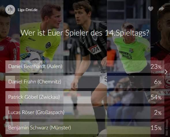 Screenshot vom Ergebnis des Spieler des 14. Spieltags Voting der 3. Liga