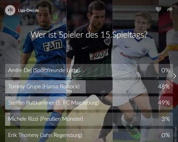 Screenshot vom Ergebnis des Spieler des 15. Spieltags Voting der 3. Liga