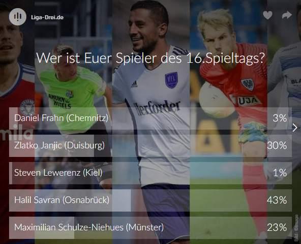 Screenshot vom Ergebnis des Spieler des 16. Spieltags Voting der 3. Liga