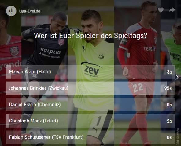 Screenshot vom Ergebnis des Spieler des 13. Spieltags Voting der 3. Liga