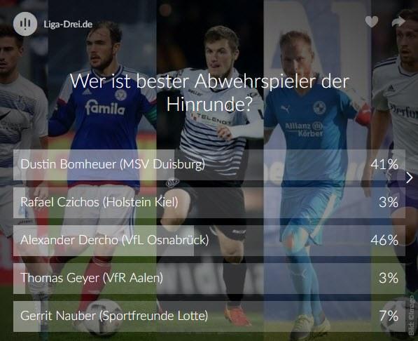 Screenshot vom Ergebnis zum Voting des besten Abwehrspielers