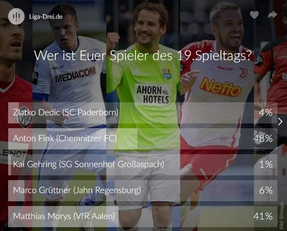 Screenshot vom Ergebnis des Spieler des 19. Spieltags Voting der 3. Liga