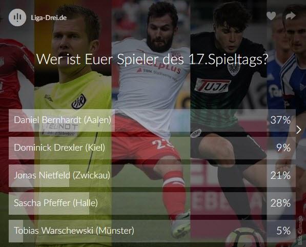 Screenshot vom Ergebnis des Spieler des 17. Spieltags Voting der 3. Liga