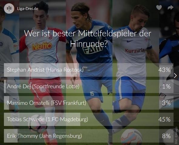 Screenshot Ergebnis vom Voting zum besten Mittelfeldspieler