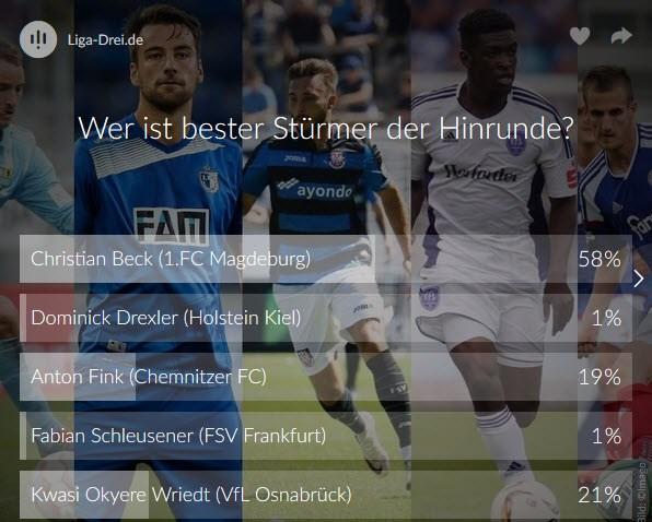 Screenshot Ergebnis vom Voting zum besten Stürmer der Hinrunde