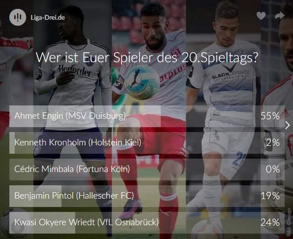 Screenshot vom Ergebnis zur Wahl des Spieler des 20. Spieltags