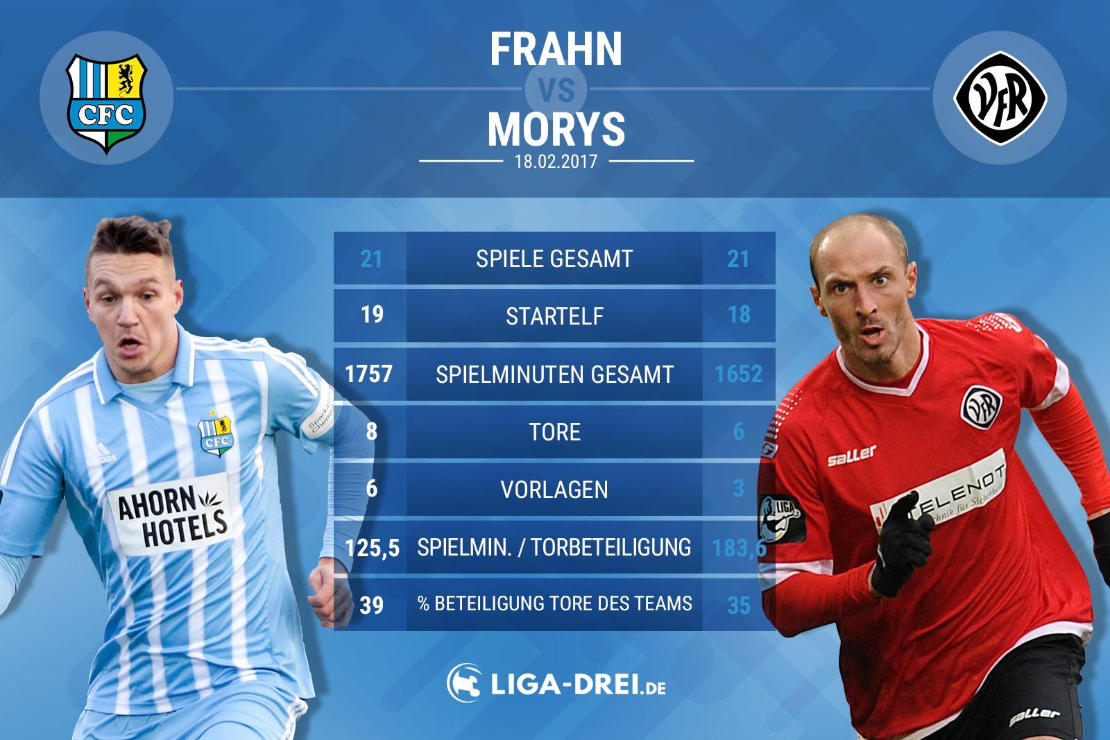Spielervergleich von Frahn & Morys
