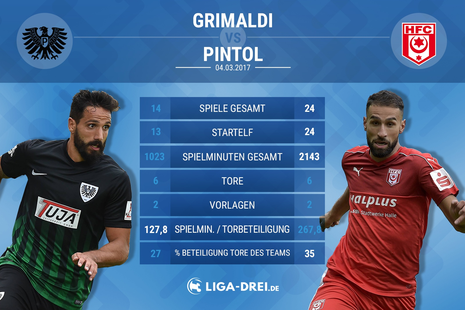 Spielervergleich von Grimaldi & Pintol