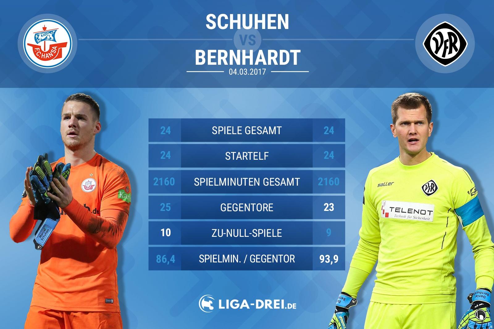 Torhütervergleich von Schuhen & Bernhardt