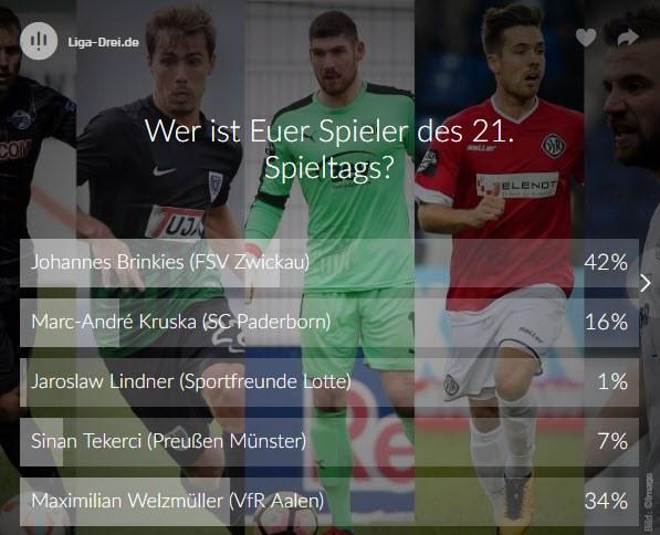 Screenshot vom Ergebnis zur Wahl des Spieler des 21. Spieltags