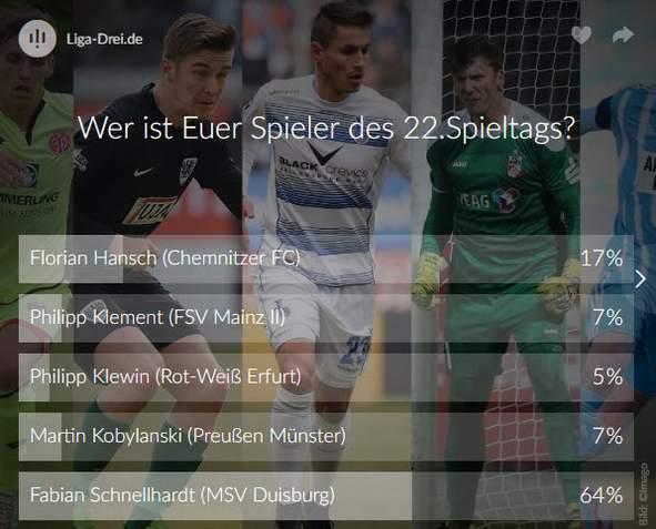 Screenshot vom Ergebnis zur Wahl des Spieler des 22. Spieltags