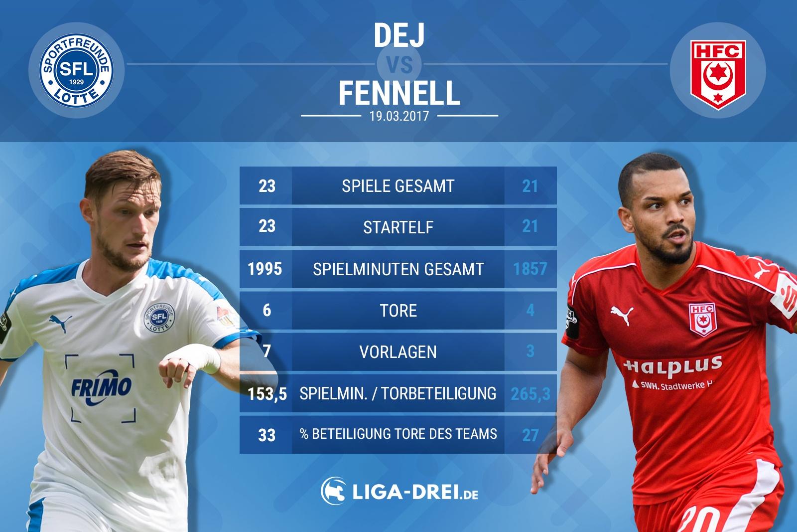 Spielervergleich von Dej & Fennell