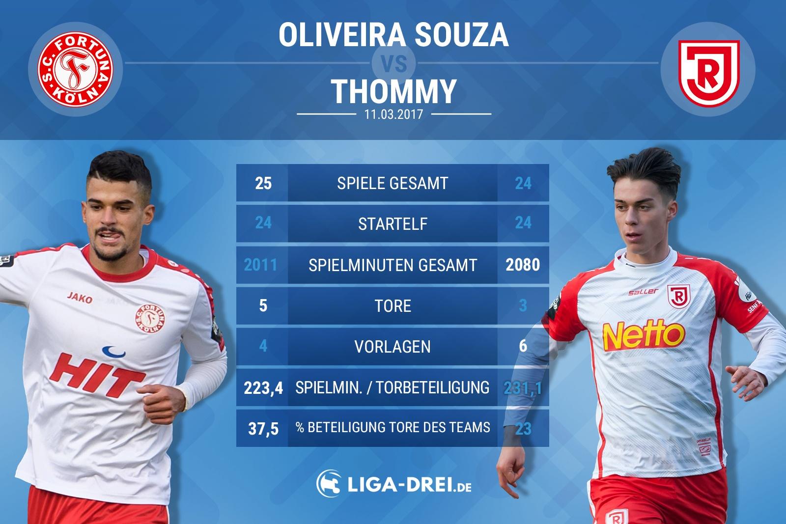 Spielervergleich von Oliveira Souza & Thommy