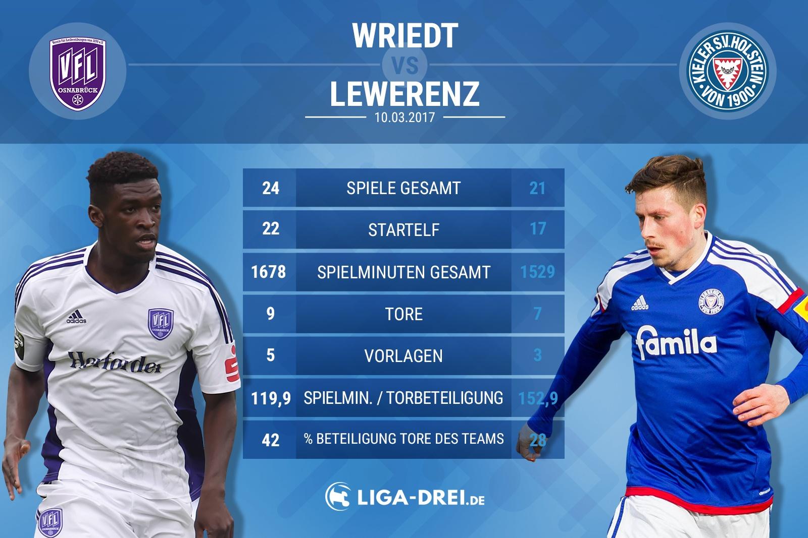 Spielervergleich von Wriedt & Lewerenz