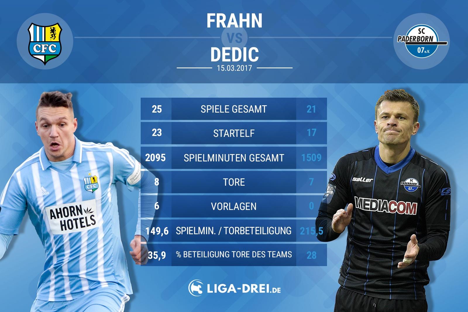 Spielervergleich von Frahn & Dedic