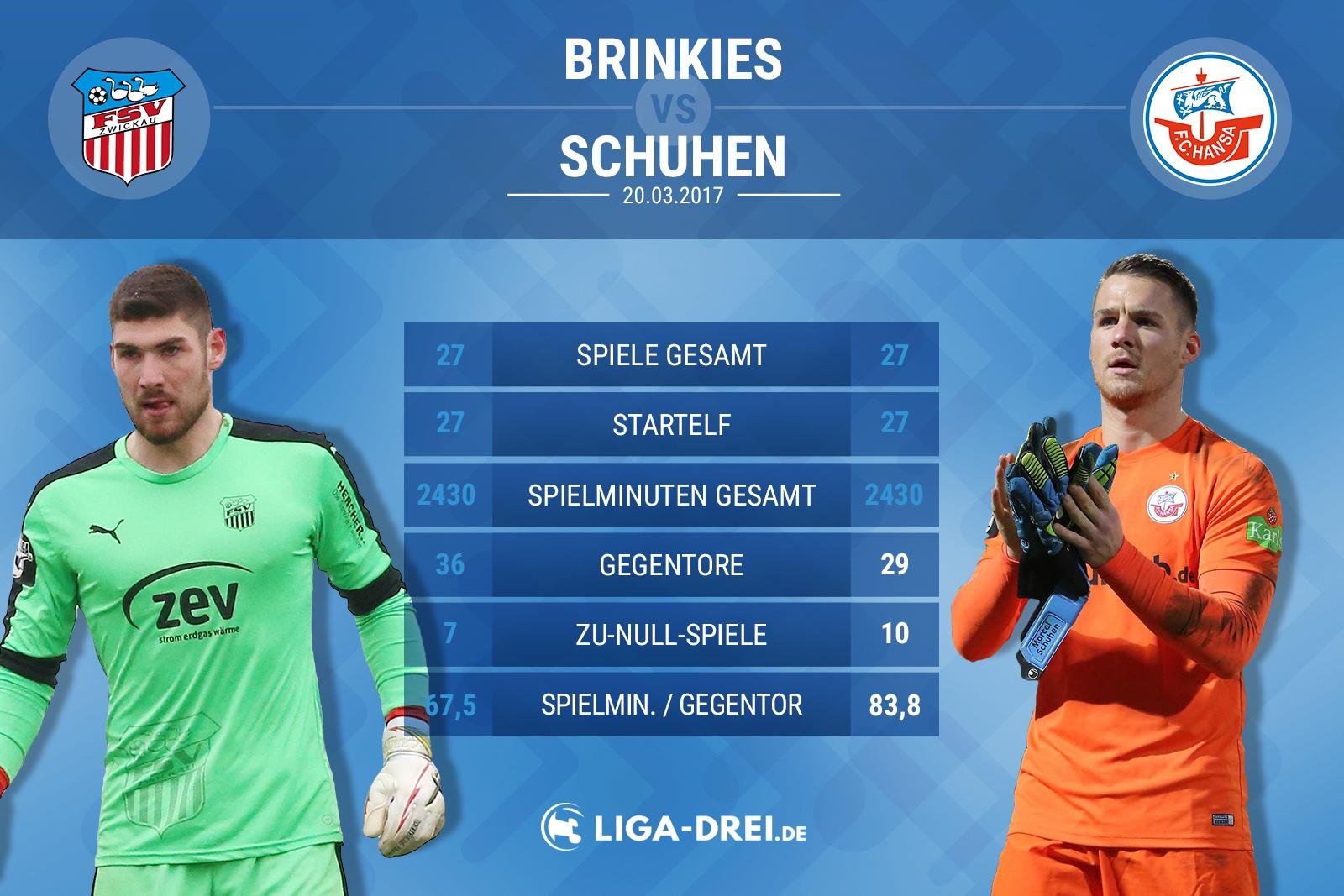 Spielervergleich Brinkies vs Schuhen