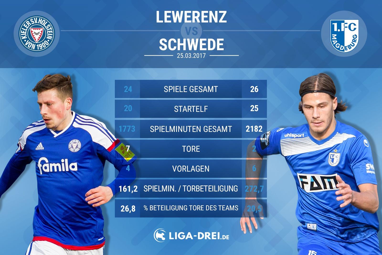 Spielervergleich von Lewerenz & Schwede