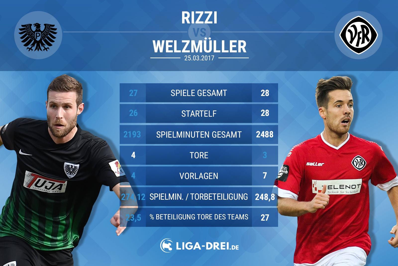 Spielervergleich von Rizzi & Welzmüller
