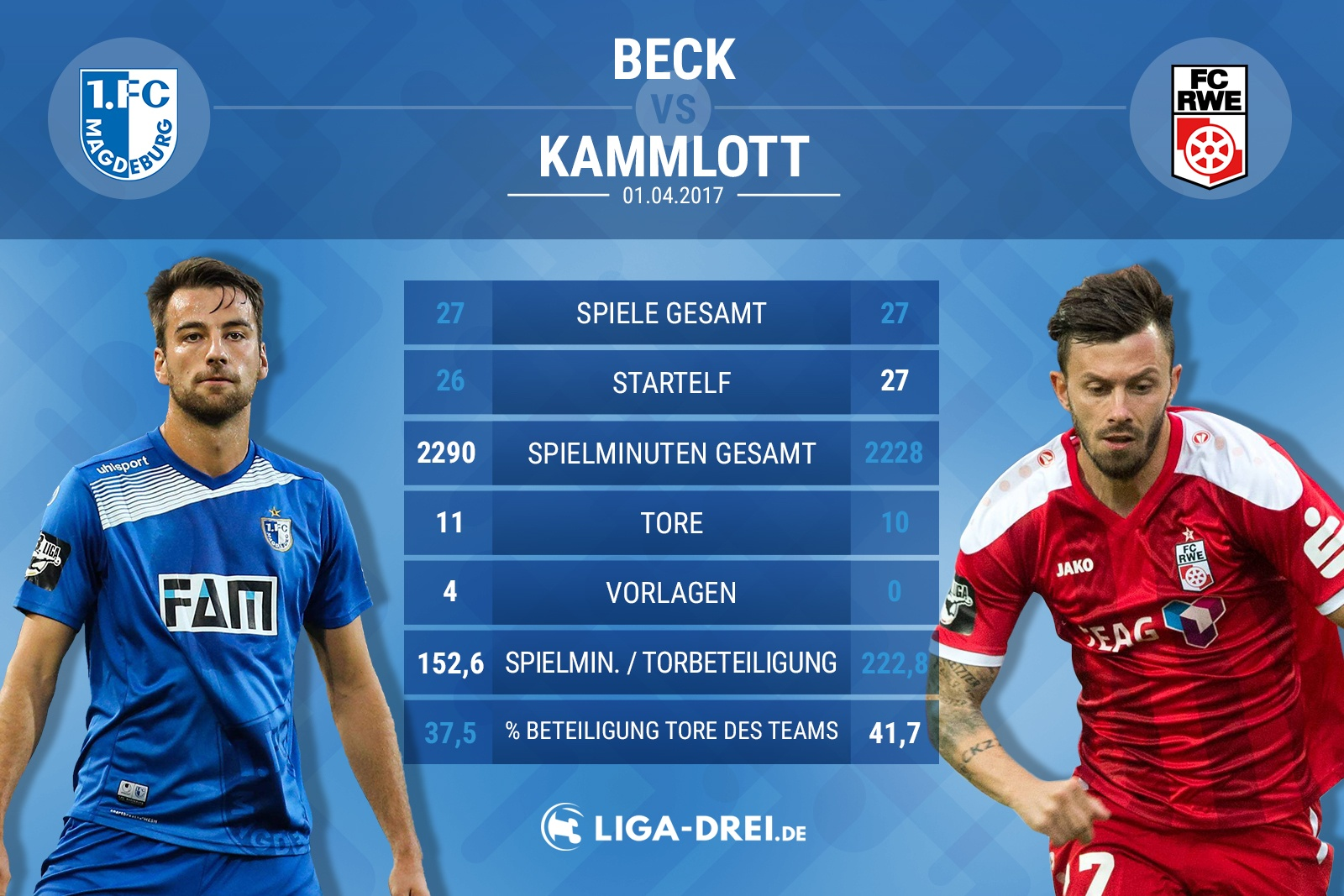 Spielervergleich von Beck & Kammlott