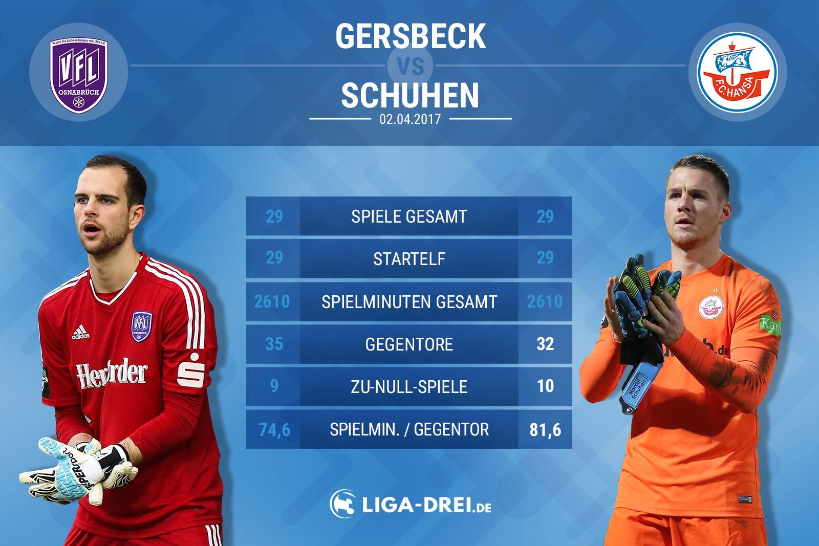 Spielervergleich von Gersbeck & Schuhen
