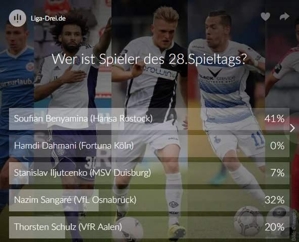 Screenshot Ergebnis Voting der 28. Spieltag