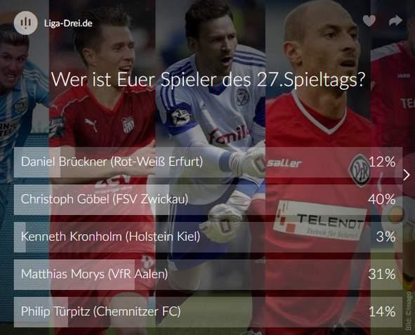 Screenshot Ergebnis Voting der 27. Spieltag