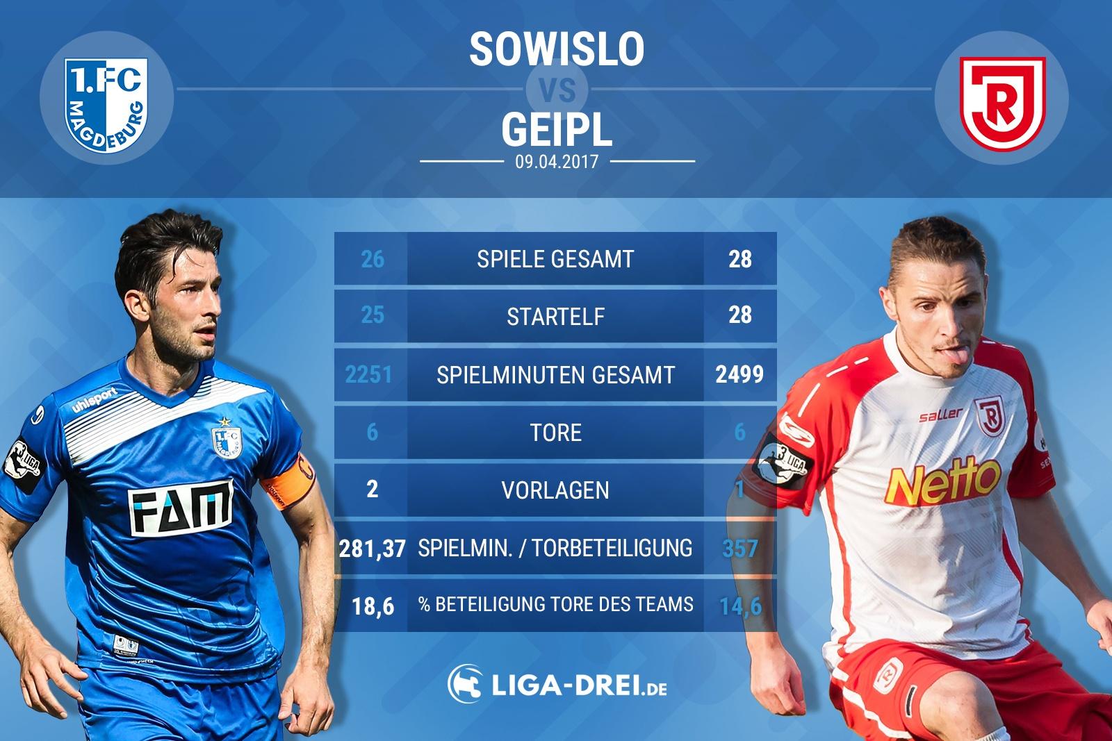 Spielervergleich von Sowislo & Geipl