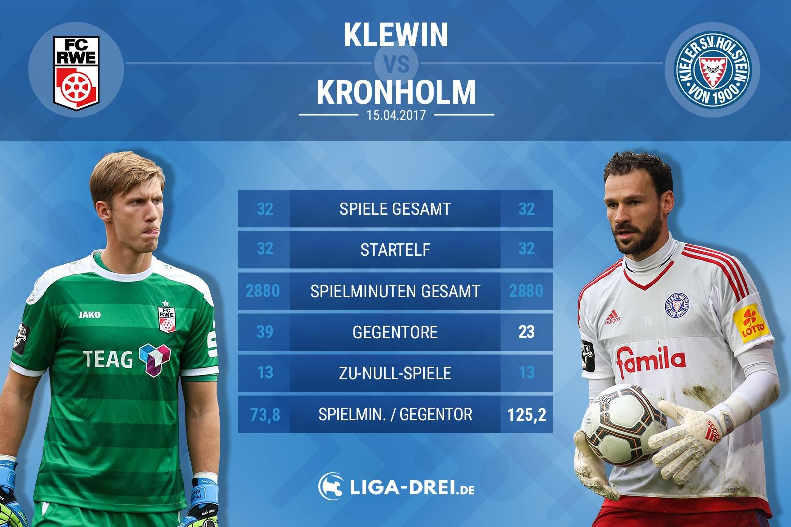Spielervergleich von Klewin & Kronholm