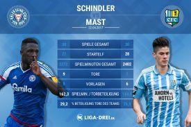 Schindler vs Mast – der Spieler-Vergleich