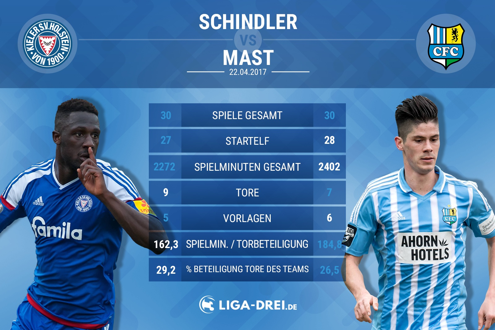 Spielervergleich zwischen Schindler von Kiel und Mast von Chemnitz