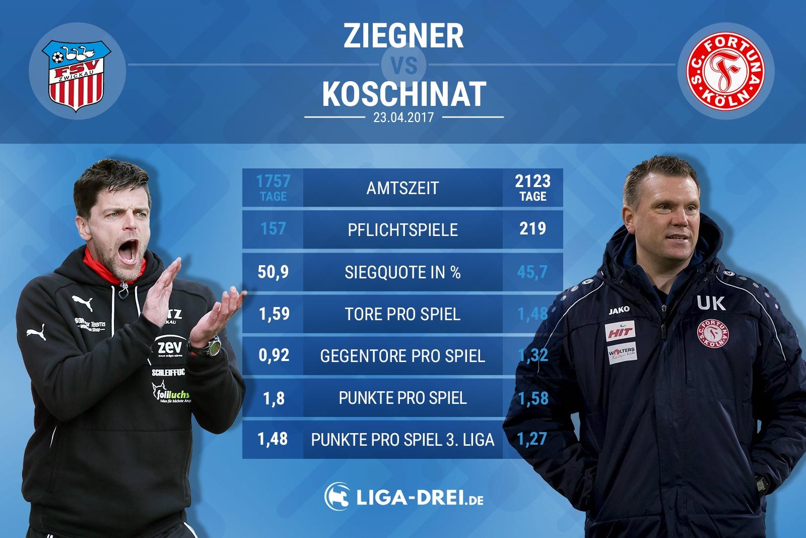 Vergleich zwischen Ziegner von Zwickau & Koschinat von Köln
