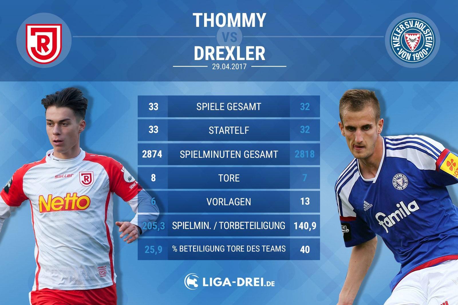 Spielervergleich zwischen Thommy (Regensburg( und Drexler (Kiel)