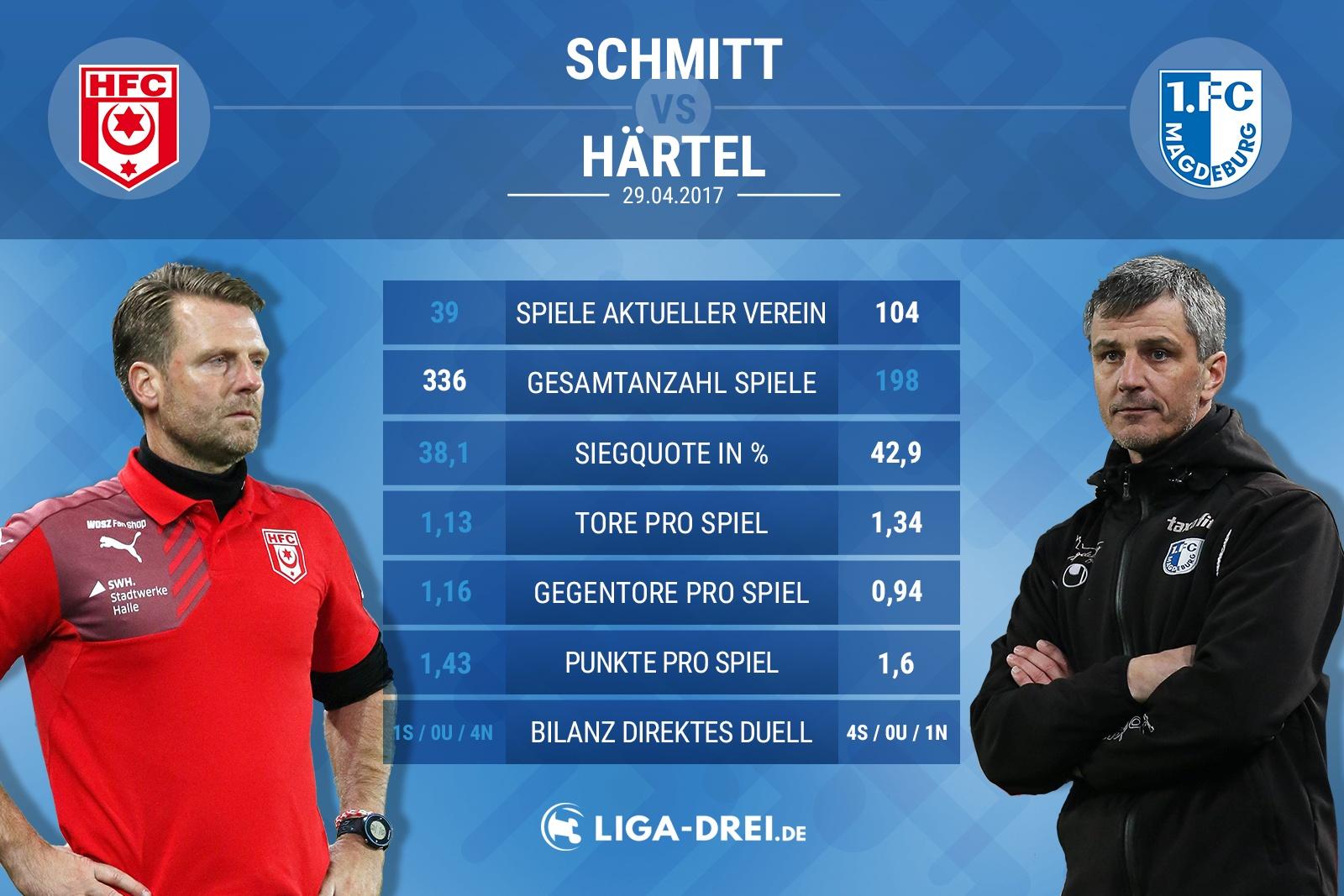 Trainervergleich zwischen Schmitt (Hallescher FC) und Jens Härtel (1. FC Magdeburg)