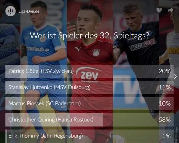 Ergebnis Voting Spieler des 32. Spieltags