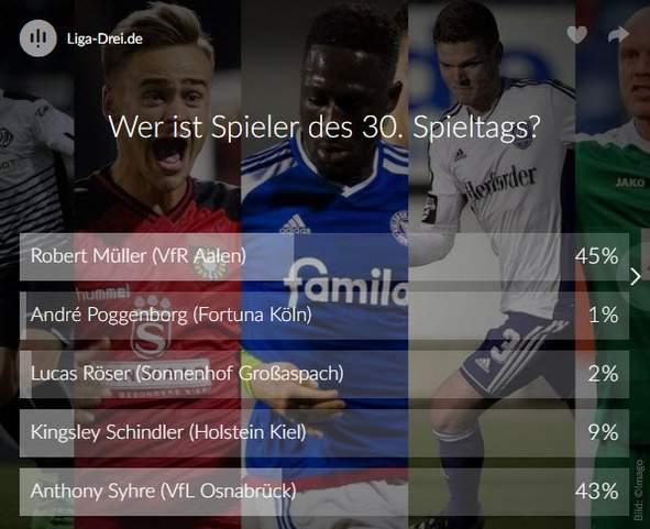 Screenshot vom Ergebnis Voting zum Spieler des 30. Spieltags