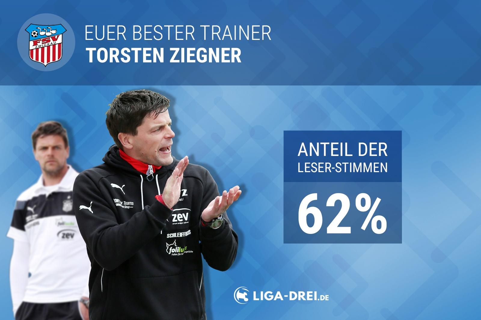 Ergebnis Voting Trainer der Saison
