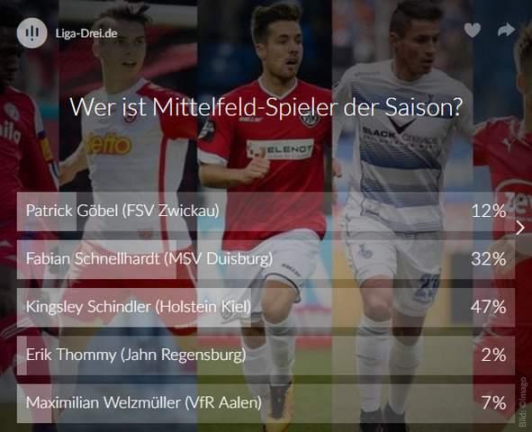 Screenshot Voting Mittelfeld-Spieler der Saison