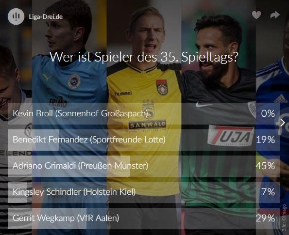 Screenshot vom Ergebnis des Voting zum Spieler des Spieltags