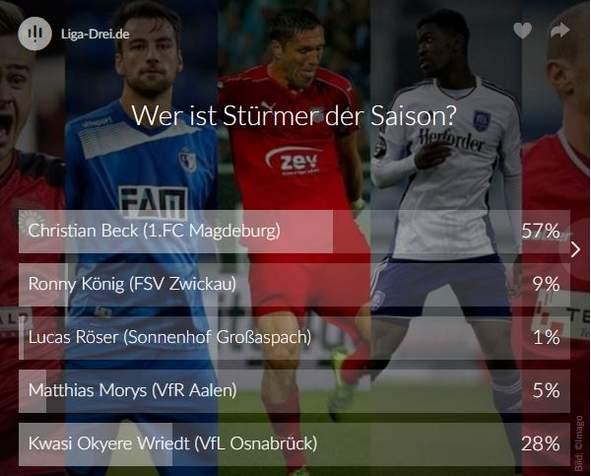 Screenshot Ergebnis vom Voting zum Stürmer der Saison