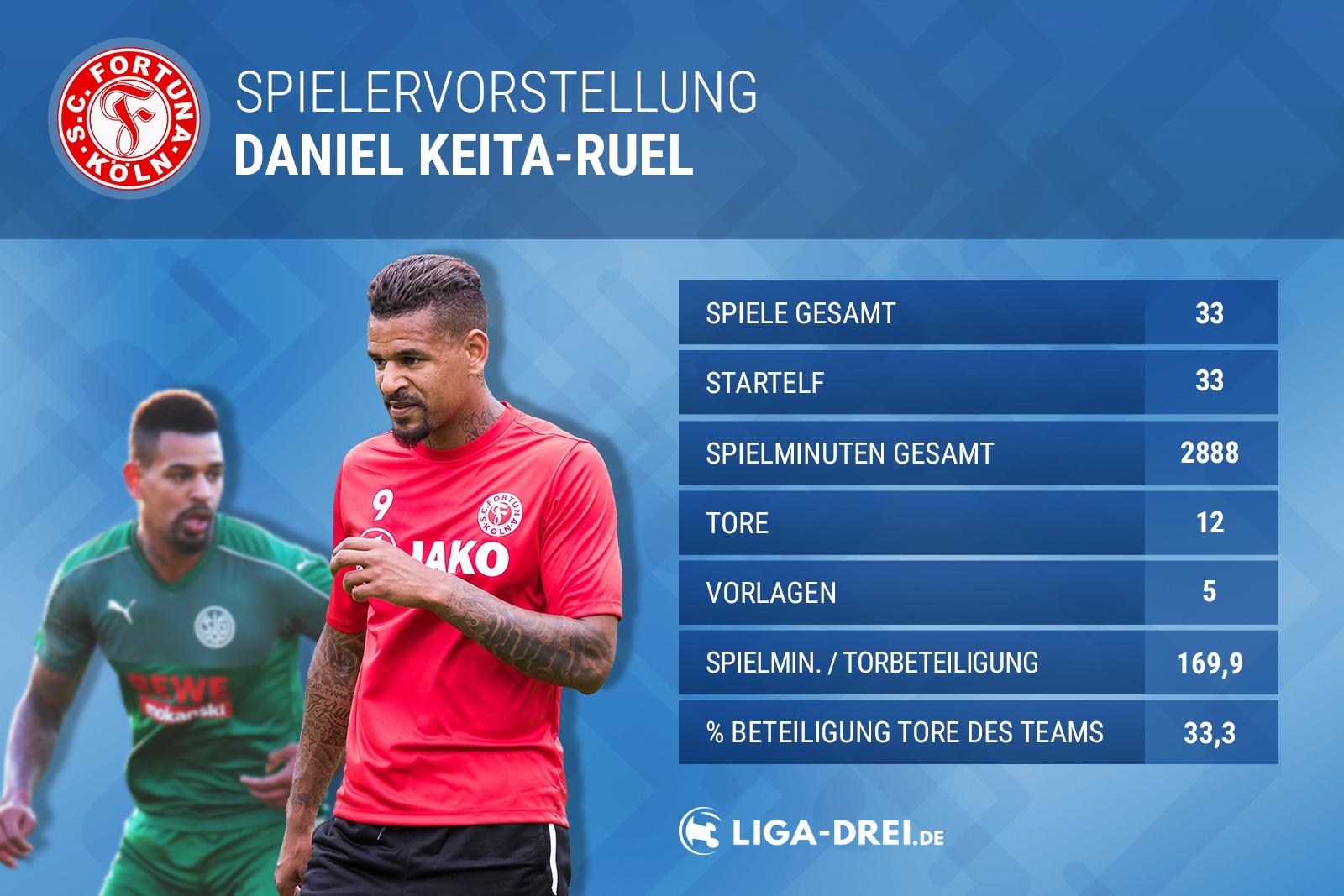 Neuling der Liga: Daniel Keita-Ruel