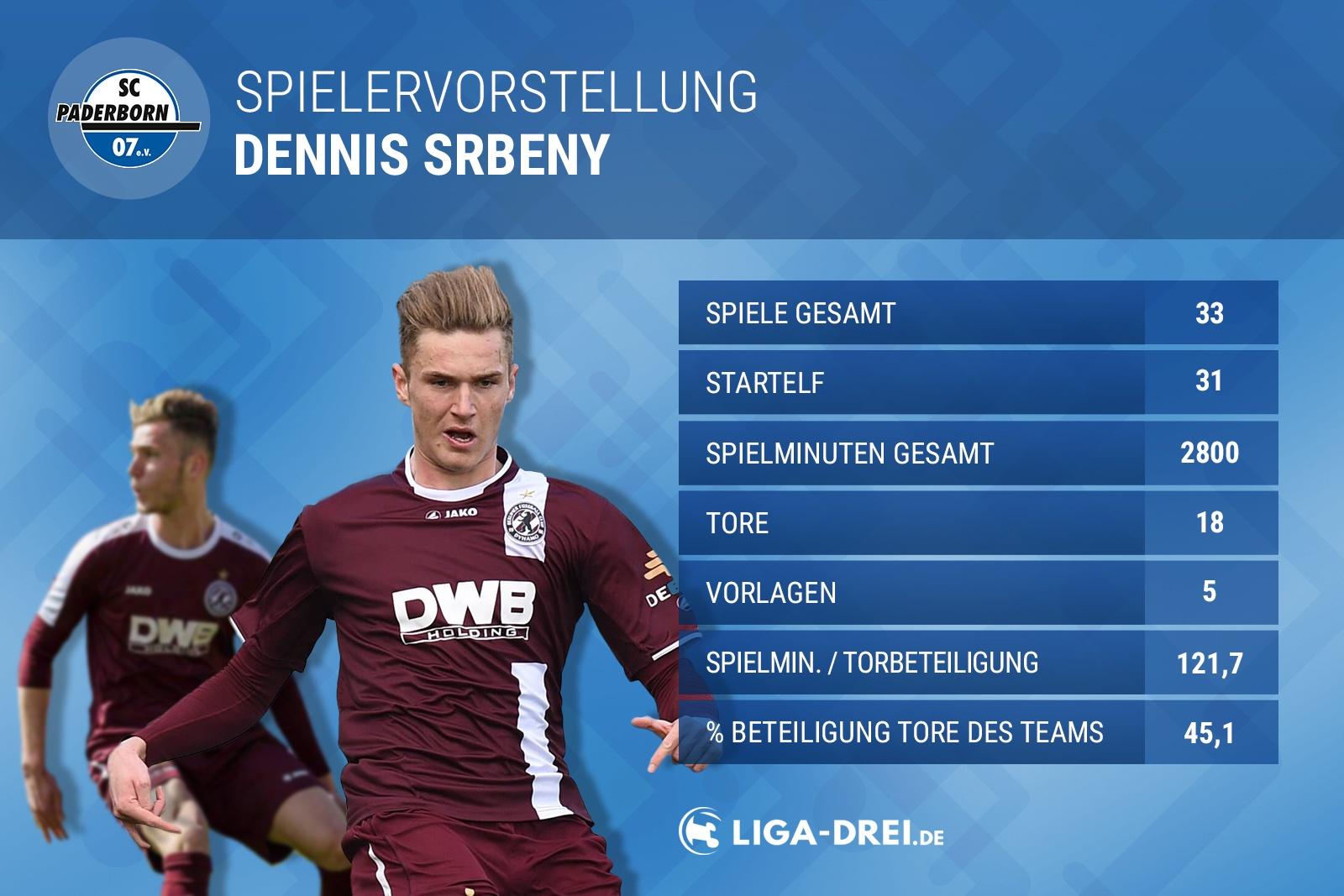 Neuling der Liga: Dennis Srbeny