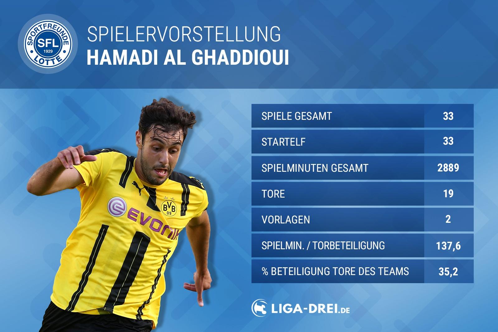 Spielervorstellung Hamadi Al Ghaddioui