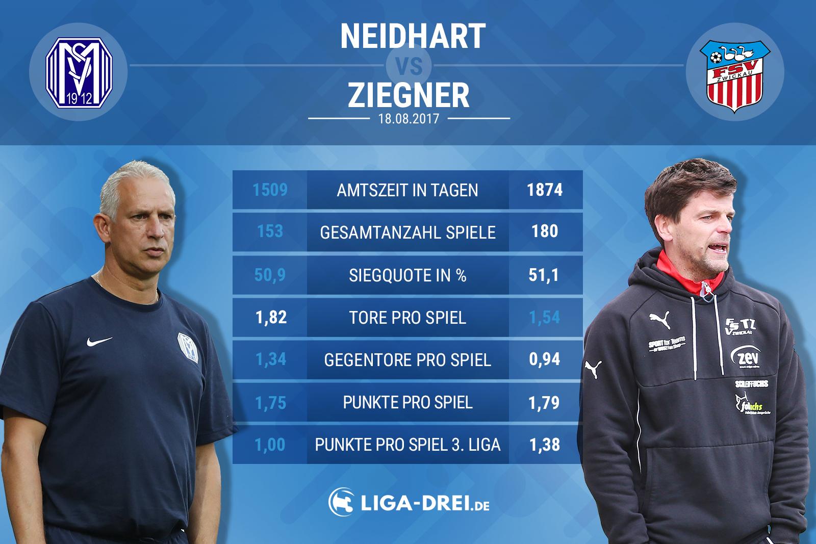 Trainervergleich zwischen Neidhart (Meppen) und Ziegner (Zwickau)