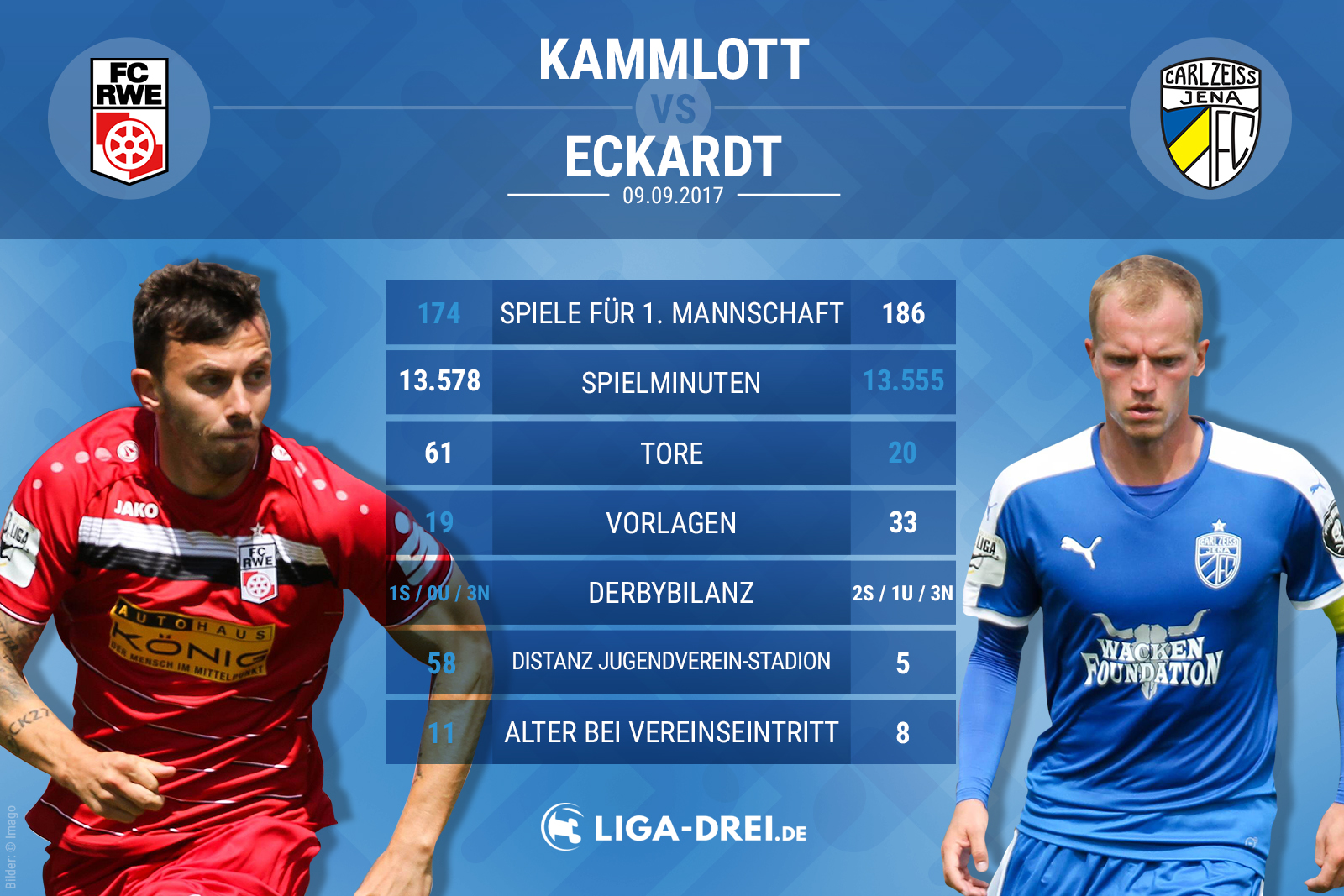 Spielervergleich Kammlott vs Eckardt