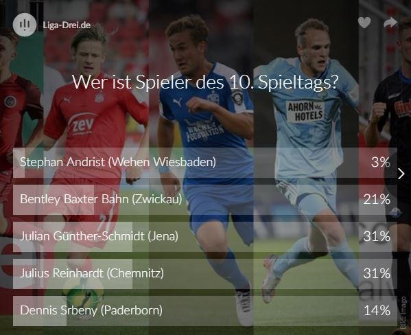 Screenshot Ergebnis vom Voting zum Spieler des 10.Spieltags