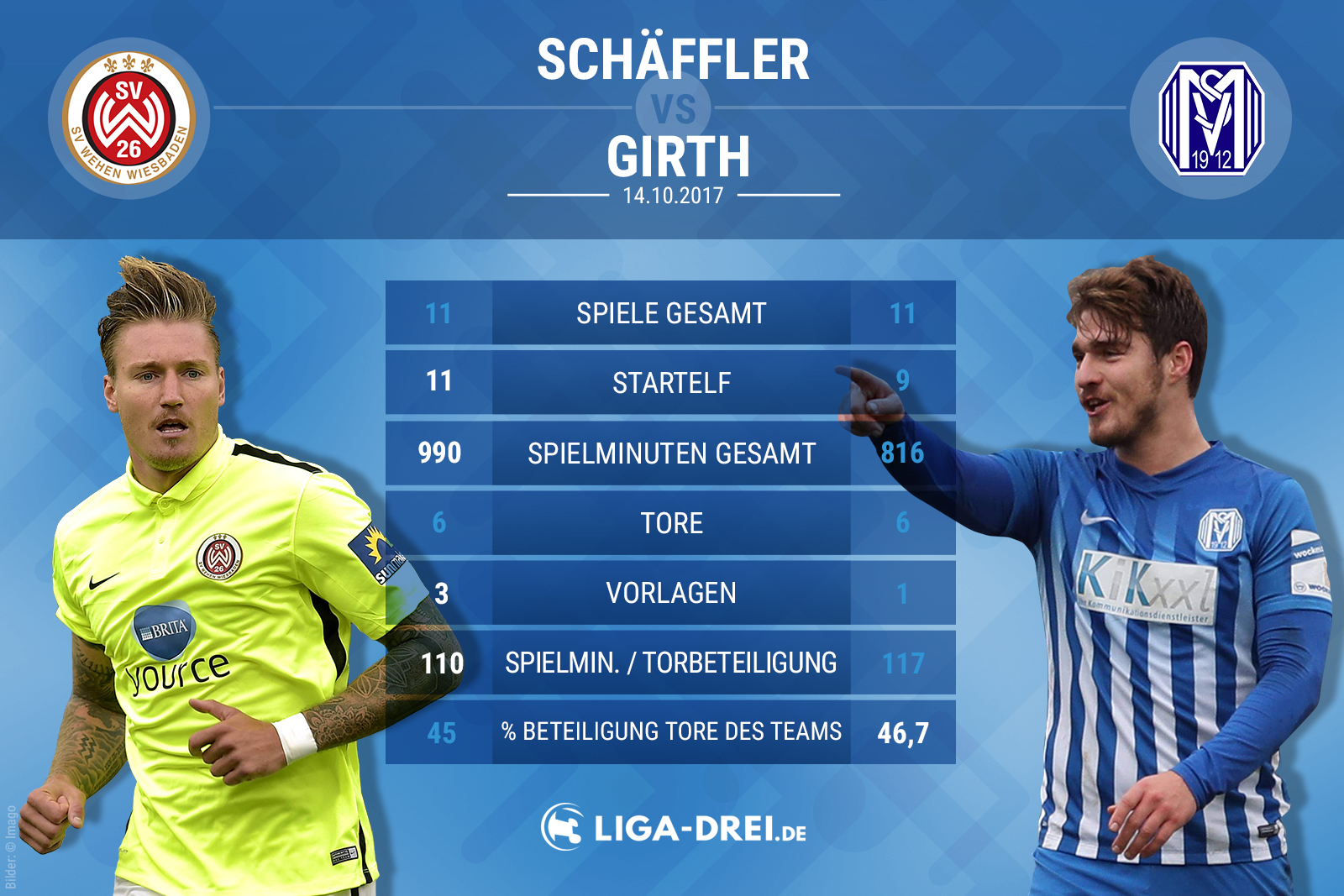 Spielervergleich Schäffler vs Girth