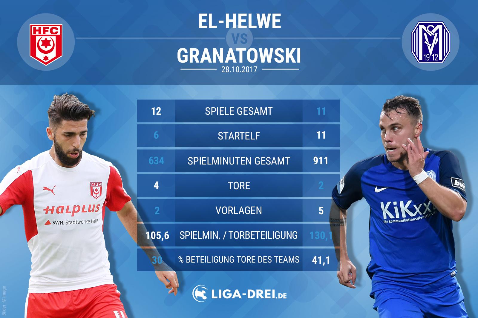 Spielervergleich El-Helwe gegen Granatowski
